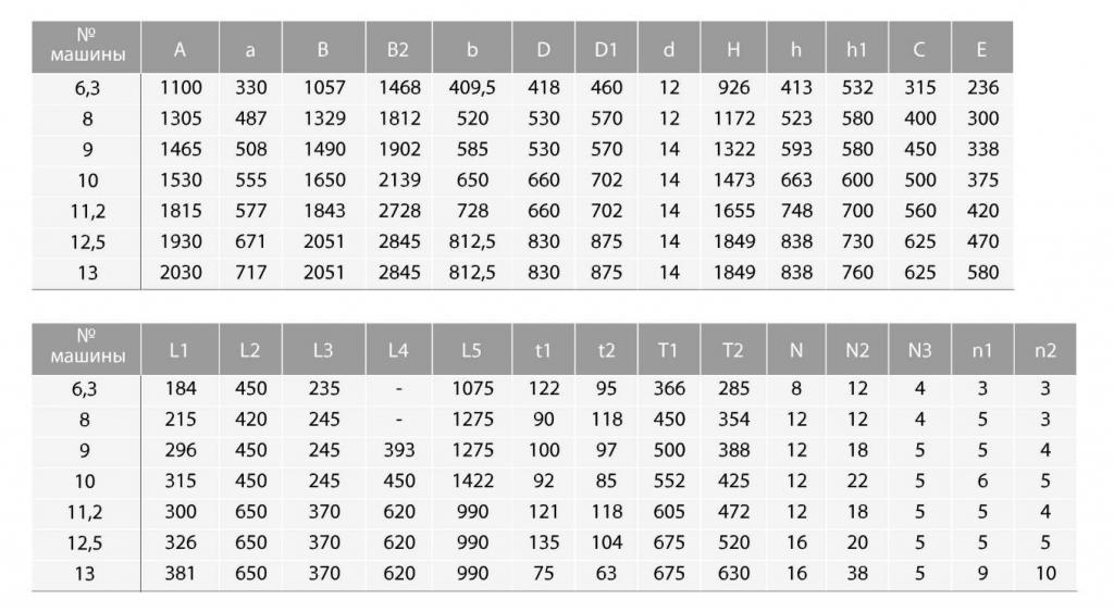 Габаритные и присоединительные размеры тягодутьевых машин типа ДН и ВДН №6.3 №13 исполнения 5